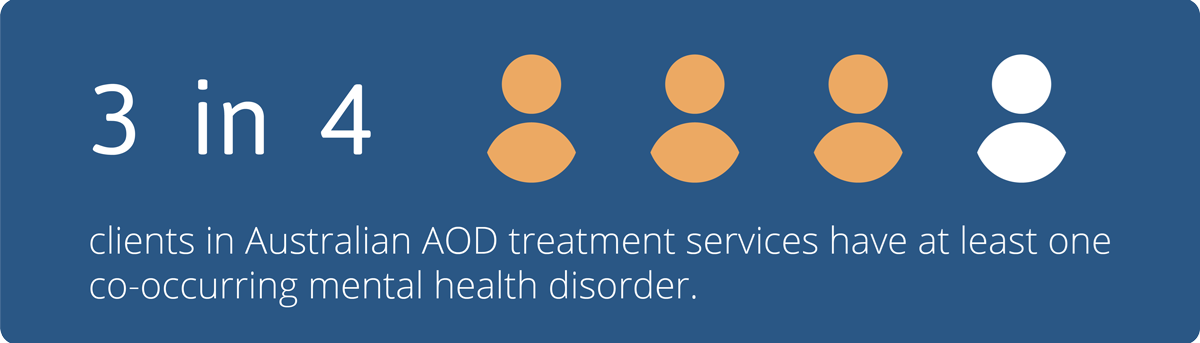 Infographic showing 3 in 4 clients in Australian AOD treatment services have at least one co-occurring mental health disorder