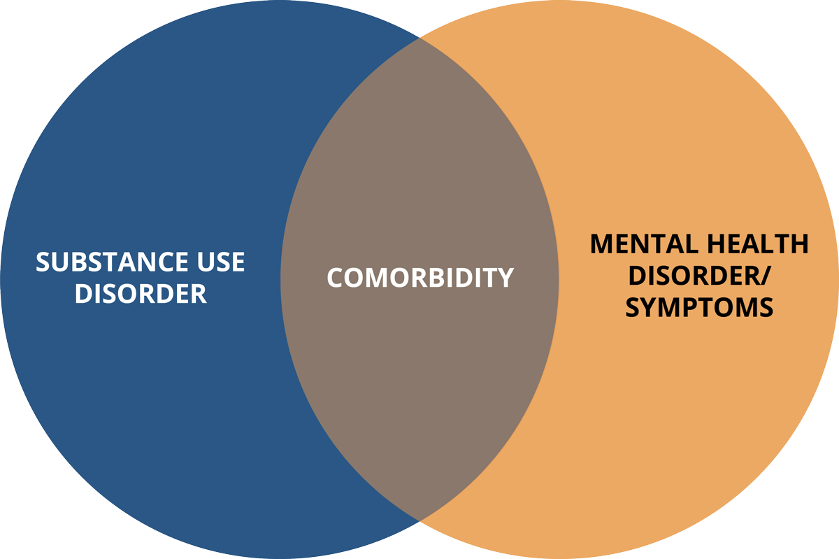 Venn diagram showing comorbidity as overlap of substance use disorder and mental health disorders or symptoms